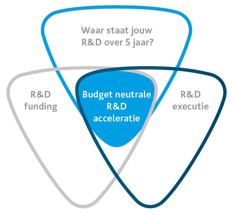 SUBtracers R&D acceleratie
