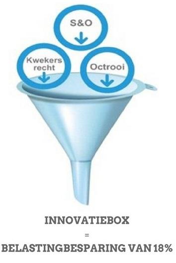Innovatiebox besparing