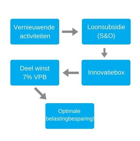 Innovatiebox flowchart